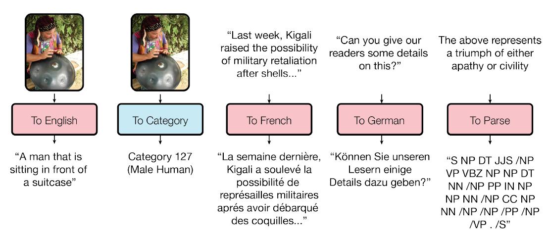 Одна модель для обучения всему. Google открыла библиотеку Tensor2Tensor - 3