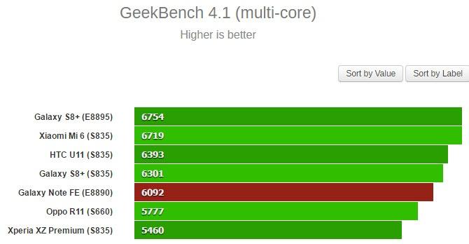 Смартфон Samsung Galaxy Note FE опережает в однопоточном тесте GeekBench флагманы этого года