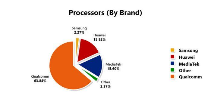 Среднестатистический смартфон с Android по данным AnTuTu — какой он?