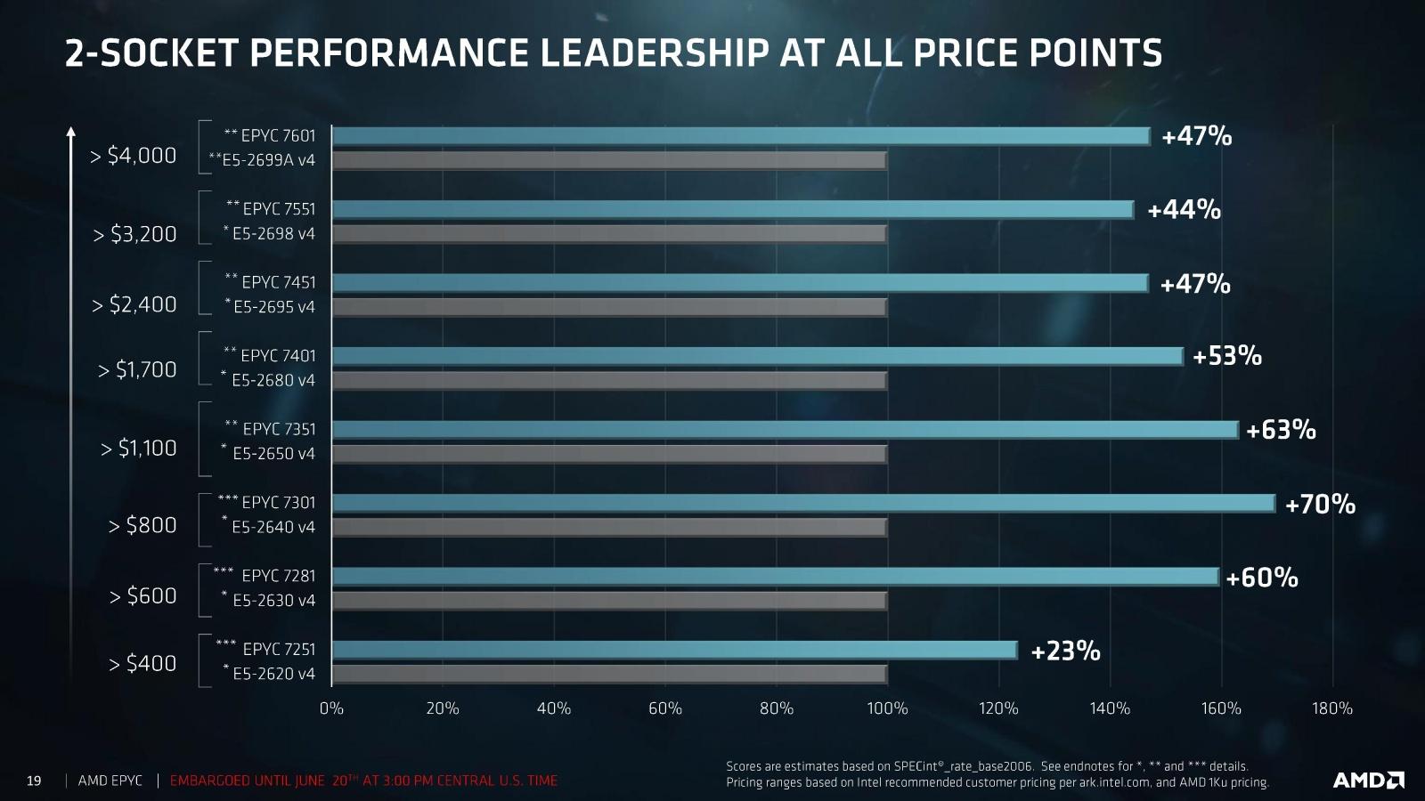AMD представила серверные процессоры EPYC серии 7000 - 4