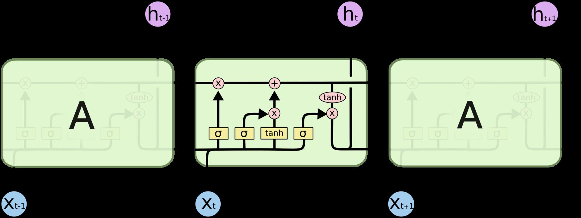 LSTM – сети долгой краткосрочной памяти - 10
