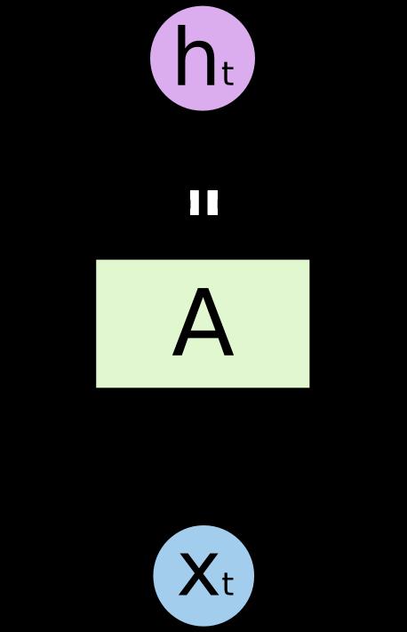 LSTM – сети долгой краткосрочной памяти - 2