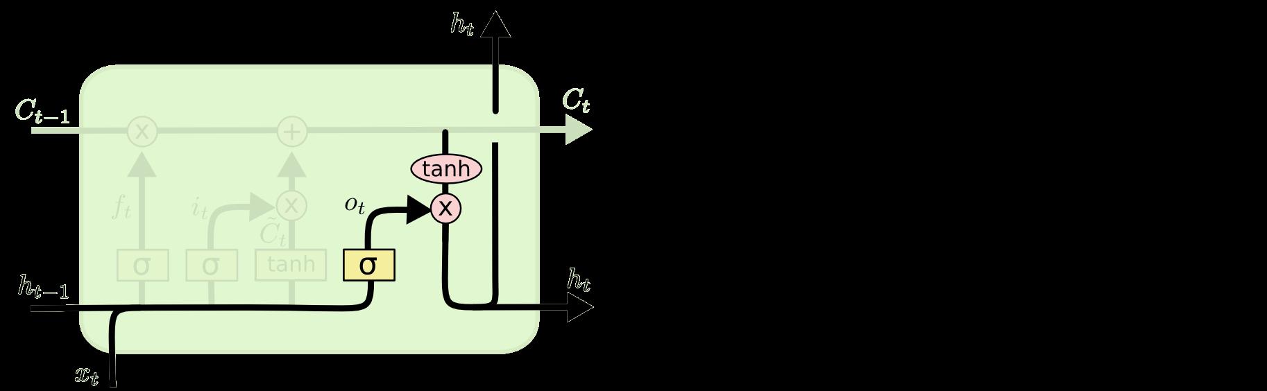 LSTM – сети долгой краткосрочной памяти - 26