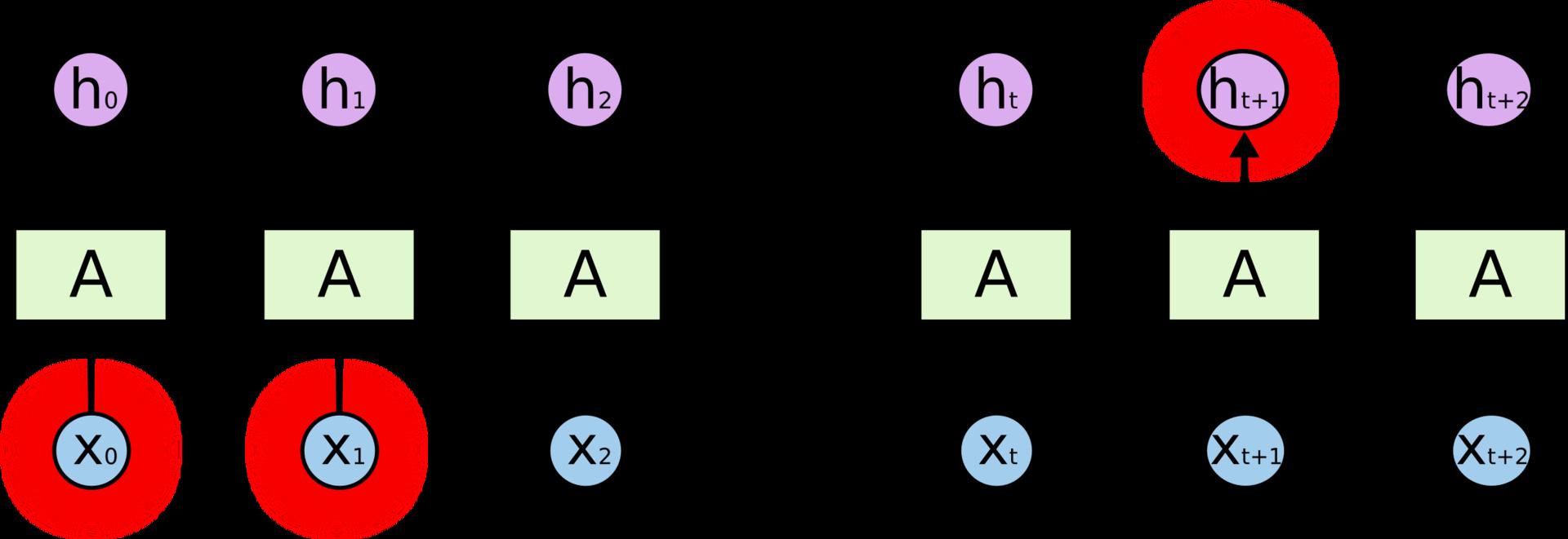 LSTM – сети долгой краткосрочной памяти - 8