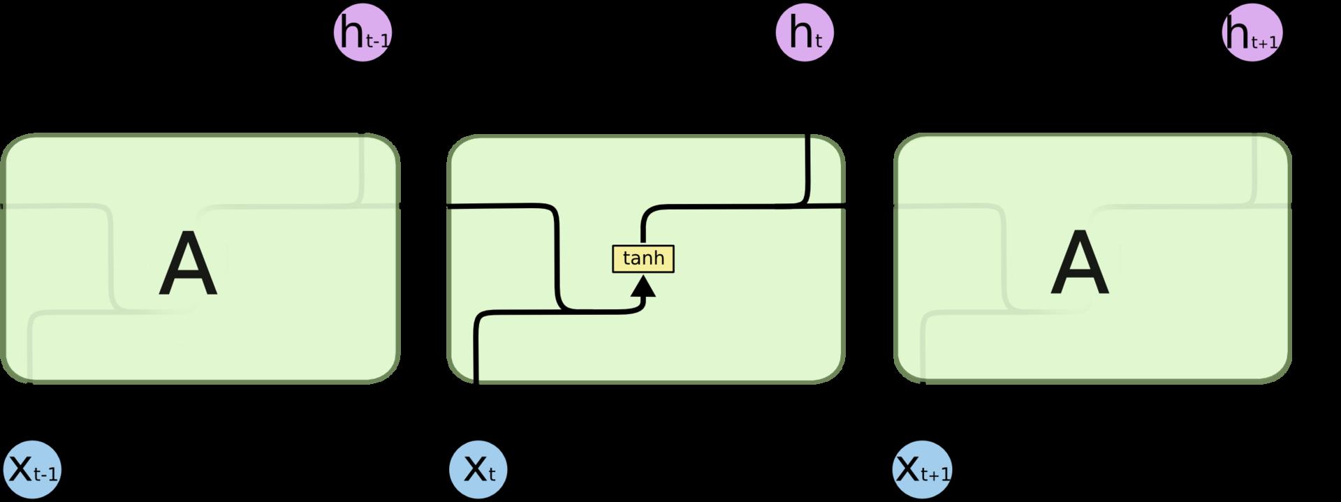LSTM – сети долгой краткосрочной памяти - 9