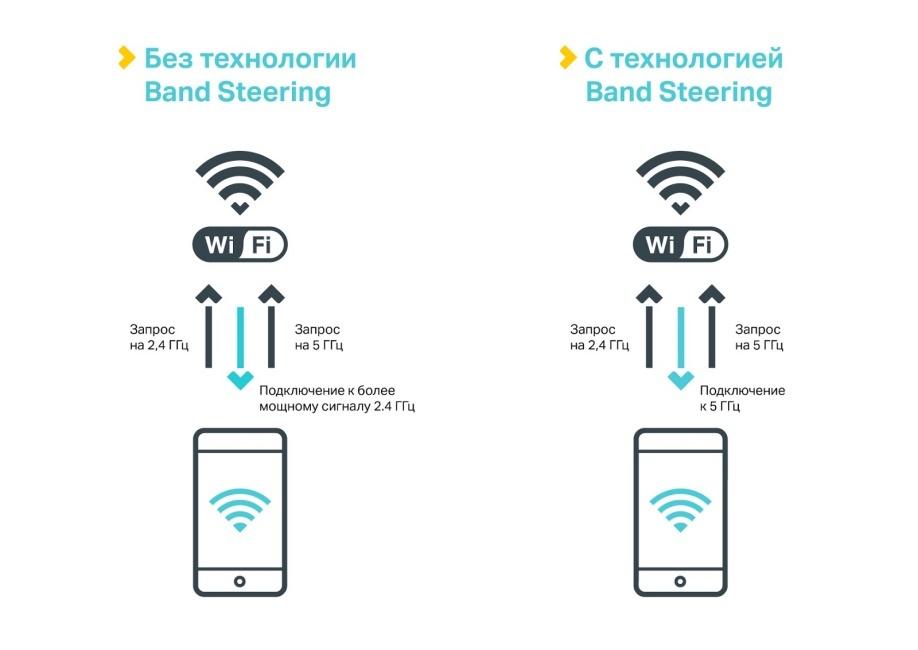 Как грамотно развернуть Wi-Fi в отеле: типовые вопросы и решения - 3