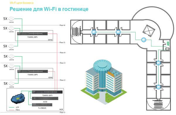 Как грамотно развернуть Wi-Fi в отеле: типовые вопросы и решения - 5