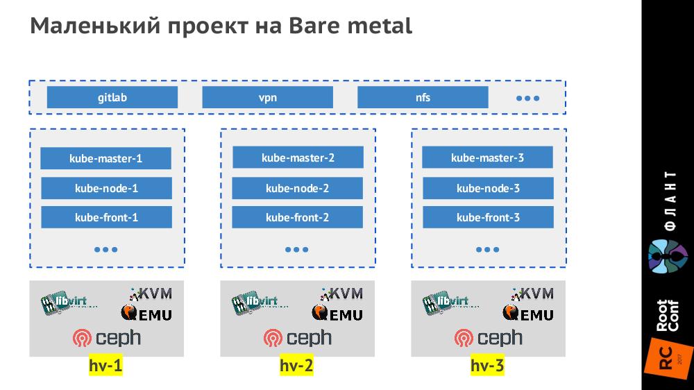 Наш опыт с Kubernetes в небольших проектах (обзор и видео доклада) - 3