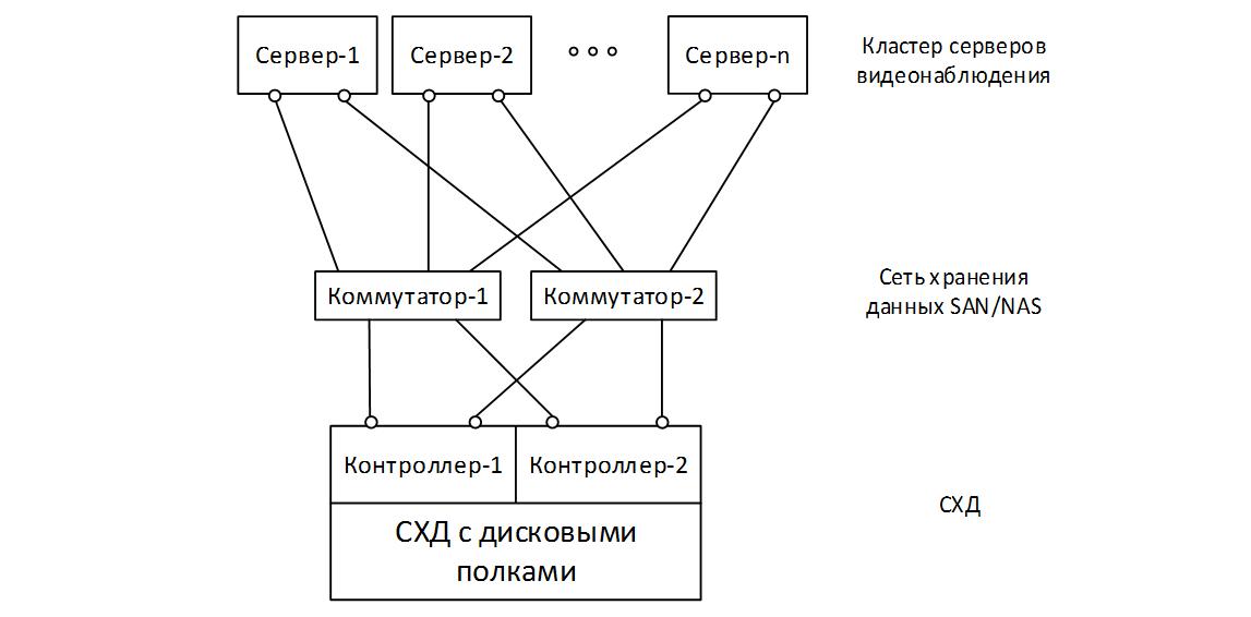 Особенности организации ИТ-инфраструктуры для видеонаблюдения - 10