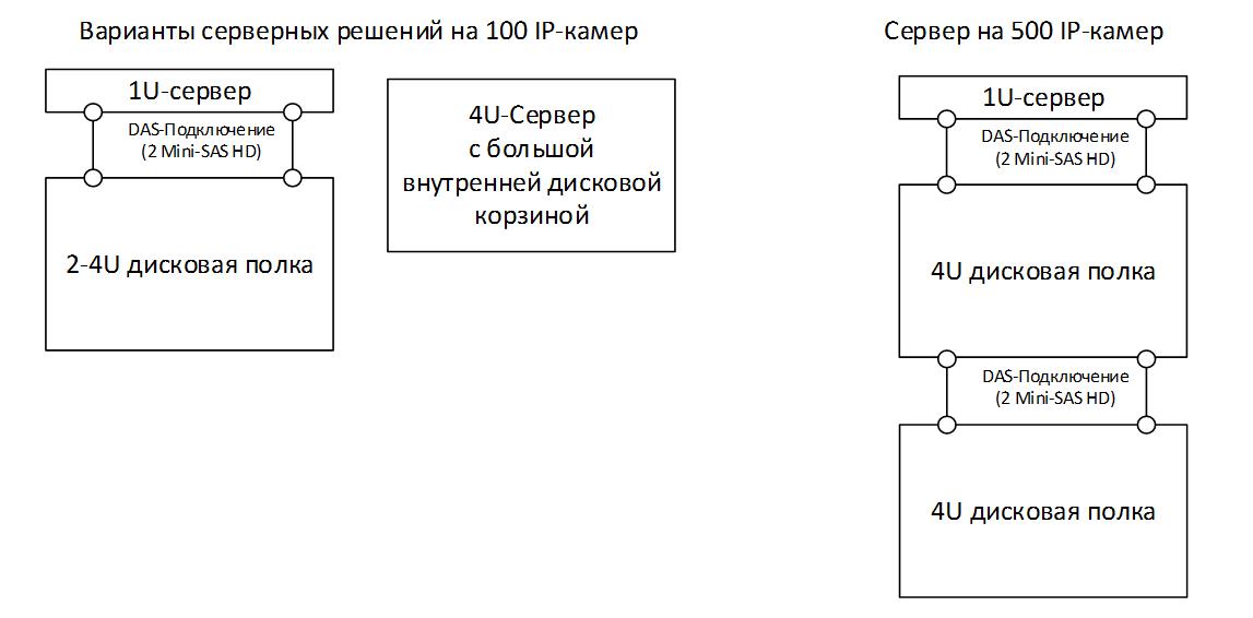 Особенности организации ИТ-инфраструктуры для видеонаблюдения - 9
