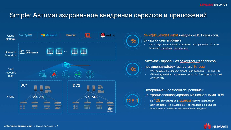 Технологические тенденции и актуальные решения SDN для ЦОД - 7