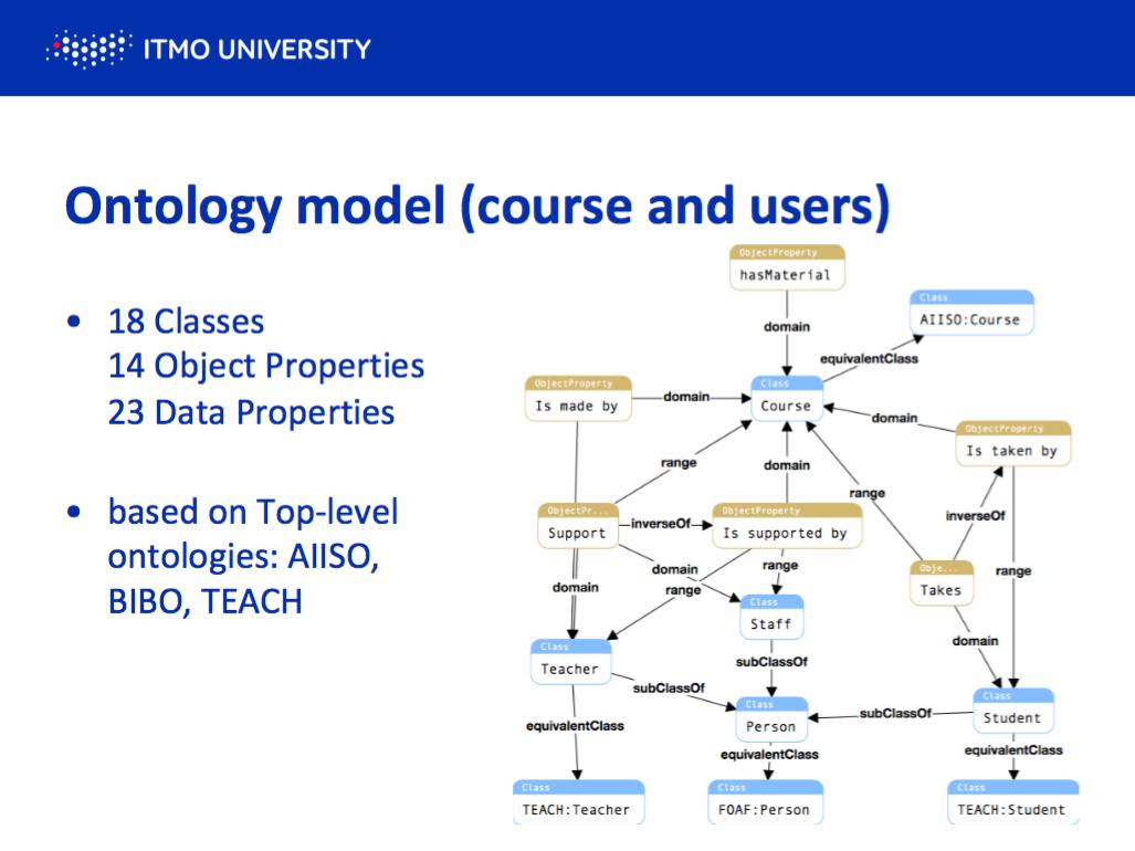 Как семантические технологии улучшают онлайн-образование: проект ученых Университета ИТМО - 3