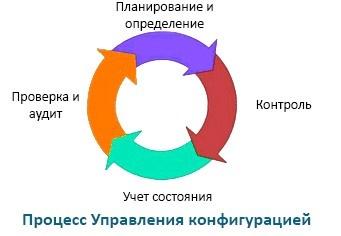 Как внедрить процессы управления конфигурацией - 2
