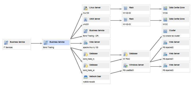 Как внедрить процессы управления конфигурацией - 4