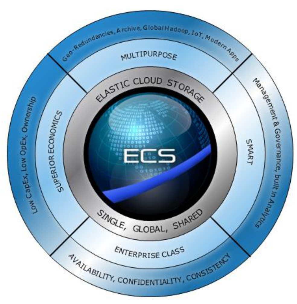 ECS (Elastic Cloud Storage) ― облачная платформа хранения Dell EMC - 4