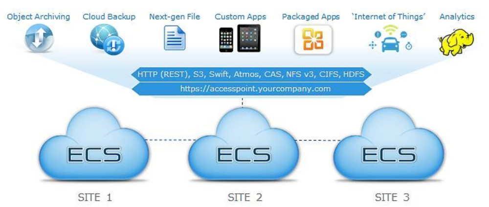 ECS (Elastic Cloud Storage) ― облачная платформа хранения Dell EMC - 5