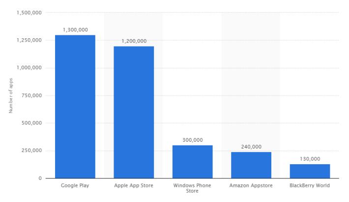 Google и Apple против инди-разработчиков - 5