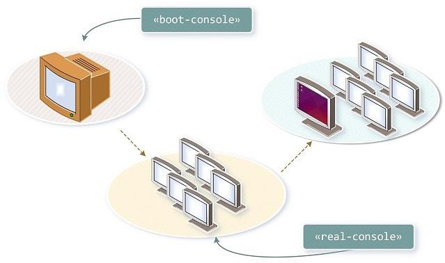 Виртуальные твари и места их обитания: прошлое и настоящее TTY в Linux - 11