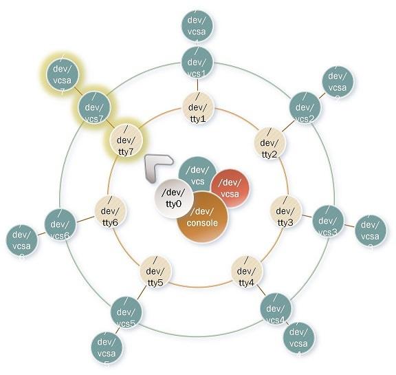 Виртуальные твари и места их обитания: прошлое и настоящее TTY в Linux - 13