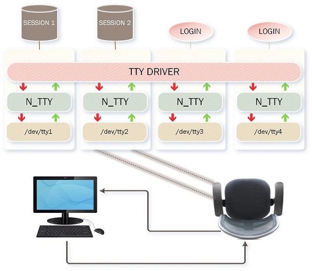 Виртуальные твари и места их обитания: прошлое и настоящее TTY в Linux - 14