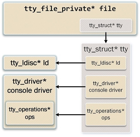 Виртуальные твари и места их обитания: прошлое и настоящее TTY в Linux - 15