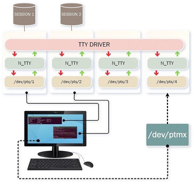 Виртуальные твари и места их обитания: прошлое и настоящее TTY в Linux - 20