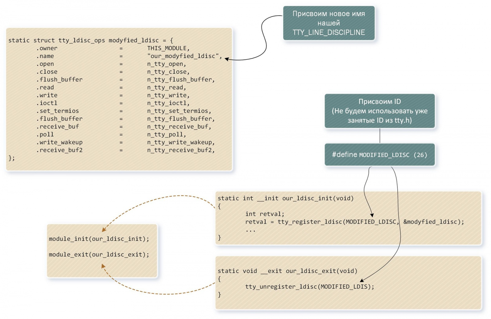 Виртуальные твари и места их обитания: прошлое и настоящее TTY в Linux - 23
