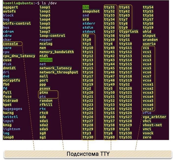 Виртуальные твари и места их обитания: прошлое и настоящее TTY в Linux - 9