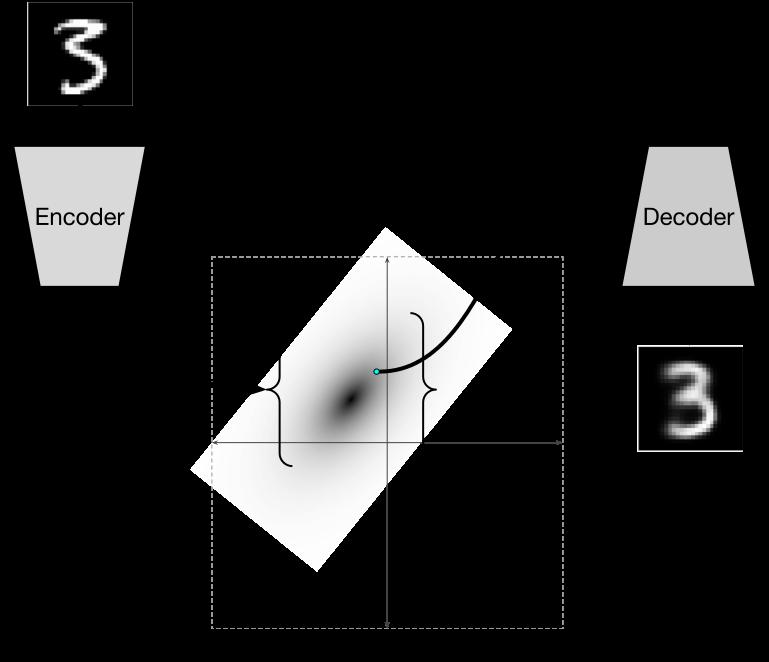 Автоэнкодеры в Keras, Часть 3: Вариационные автоэнкодеры (VAE) - 1