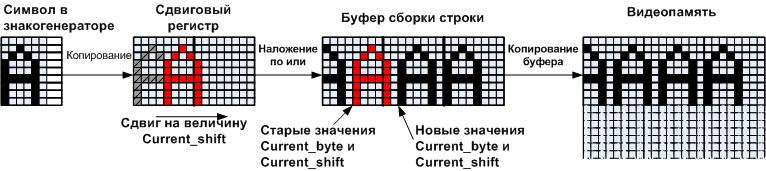 Автоматное программирование – новая веха или миф? - 12