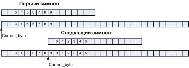 Автоматное программирование – новая веха или миф? - 18