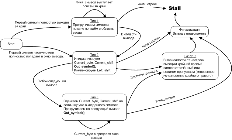 Автоматное программирование – новая веха или миф? - 20