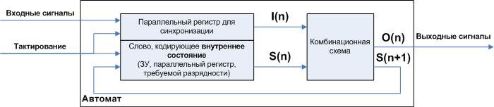 Автоматное программирование – новая веха или миф? - 1
