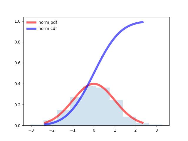 Подбор закона распределения случайной величины по данным статистической выборки средствами Python - 3