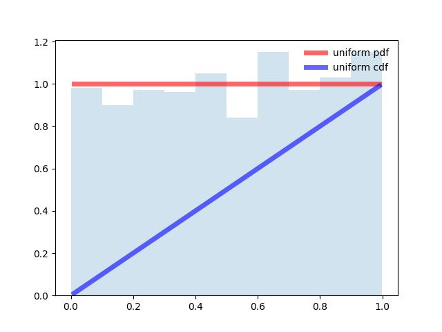 Подбор закона распределения случайной величины по данным статистической выборки средствами Python - 4