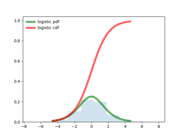 Подбор закона распределения случайной величины по данным статистической выборки средствами Python - 5