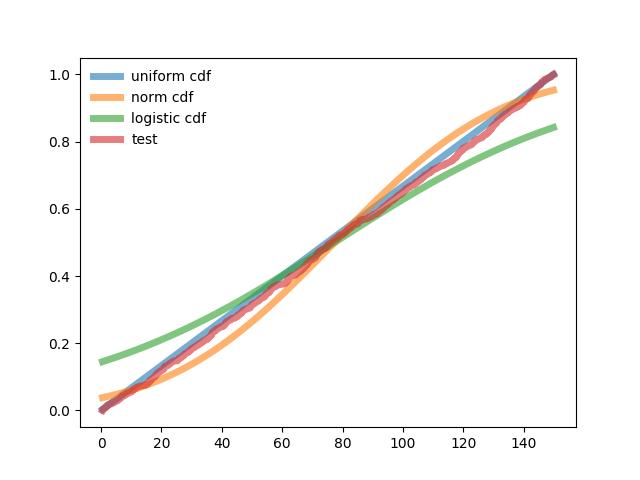 Подбор закона распределения случайной величины по данным статистической выборки средствами Python - 6