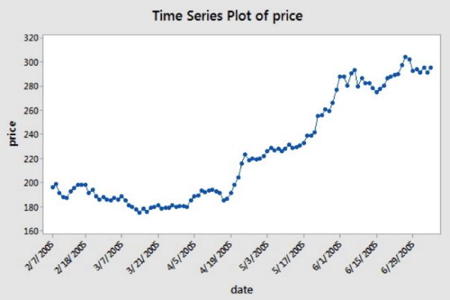 Руководство: как использовать Python для алгоритмической торговли на бирже. Часть 1 - 2