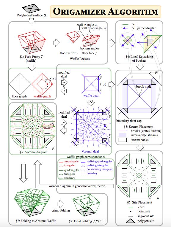 Создан алгоритм, генерирующий инструкции по складыванию оригами любой формы - 2