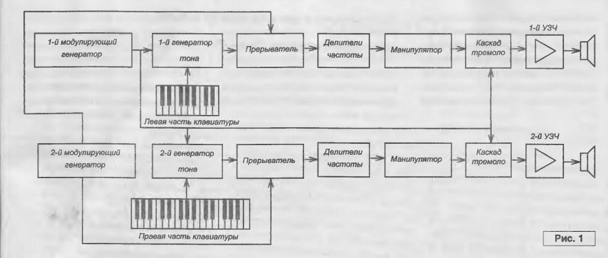 Стилофон – воскресший хит 70-х или «сенсорный» кошмар Дэвида Боуи - 12