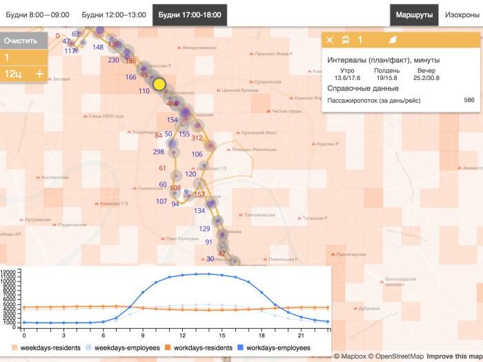 Дизайн города, основанный на данных. Лекция в Яндексе - 20