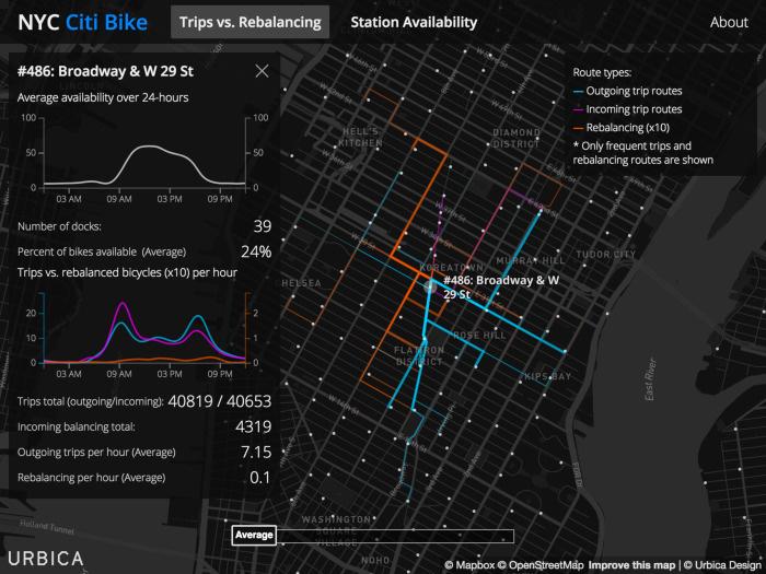 Дизайн города, основанный на данных. Лекция в Яндексе - 5