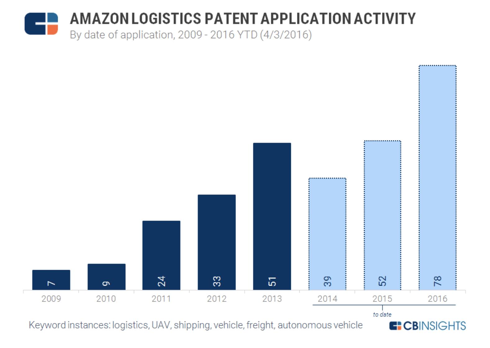 Доставка дронами: Amazon запатентовала башню для коптеров-курьеров - 4