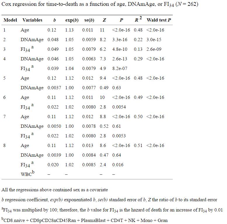 Эпигенетические часы и другие биомаркеры старения - 13