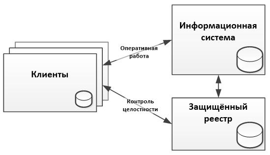 Альтернативы блокчейну для ведения защищённых реестров - 2
