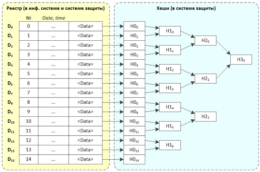 Альтернативы блокчейну для ведения защищённых реестров - 3