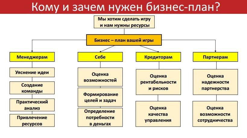 Бизнес-планирование в игровой индустрии - 10