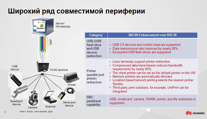 Защищенное рабочее место на базе VDI Huawei FusionCloud Desktop Solution 6.1 - 13