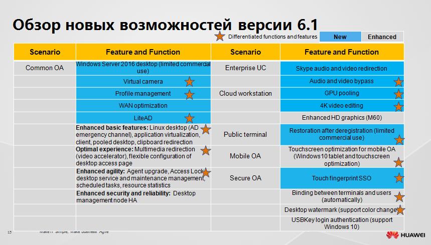 Защищенное рабочее место на базе VDI Huawei FusionCloud Desktop Solution 6.1 - 14