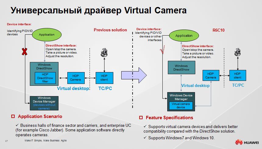 Защищенное рабочее место на базе VDI Huawei FusionCloud Desktop Solution 6.1 - 15
